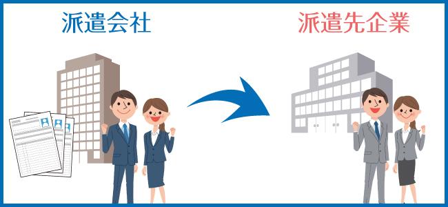 人材派遣を利用するメリット|派遣の種類と利用時のポイントも紹介