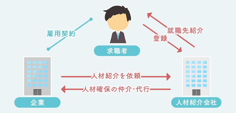 【人材紹介】有料職業紹介事業