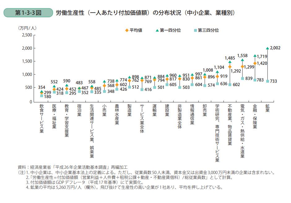 労働生産性の分布状況