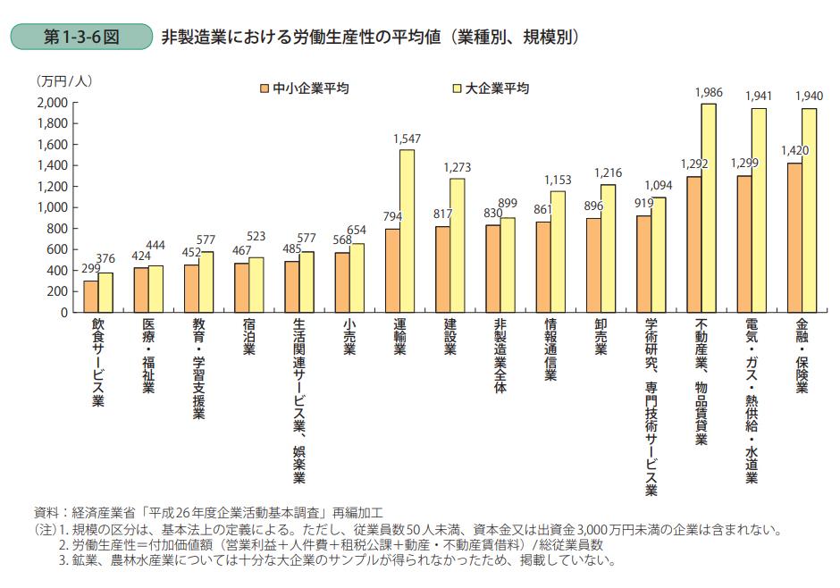 非製造業における労働生産性の平均値